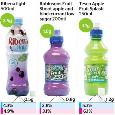 sugar-chart-1