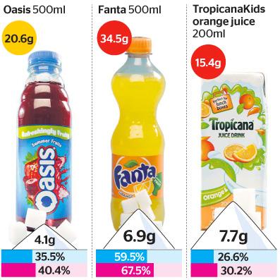 sugar-chart-2