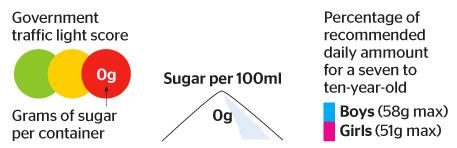 sugar-chart-key