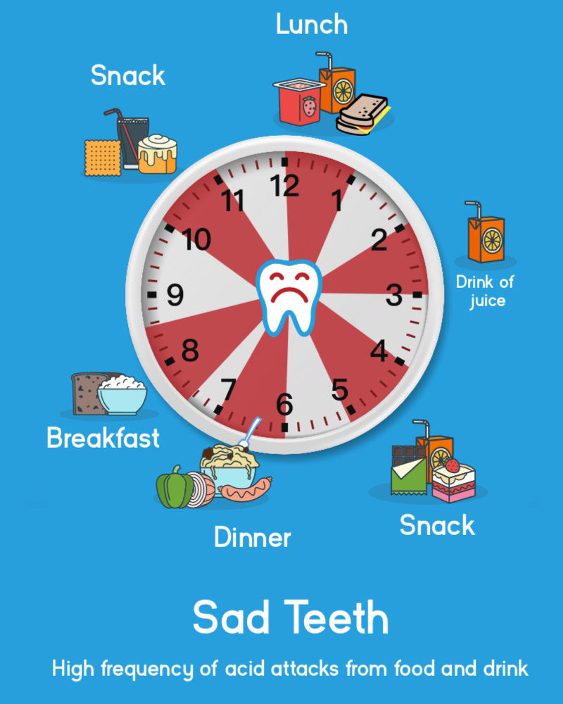 Happy Teeth Clock Sad