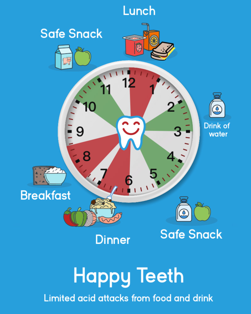 Happy Teeth Clock